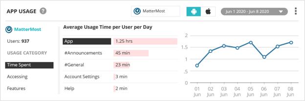 gauge_time_spent_on_apps_using_value_stream_management_for_mobile